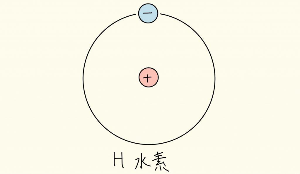 水素原子の構造