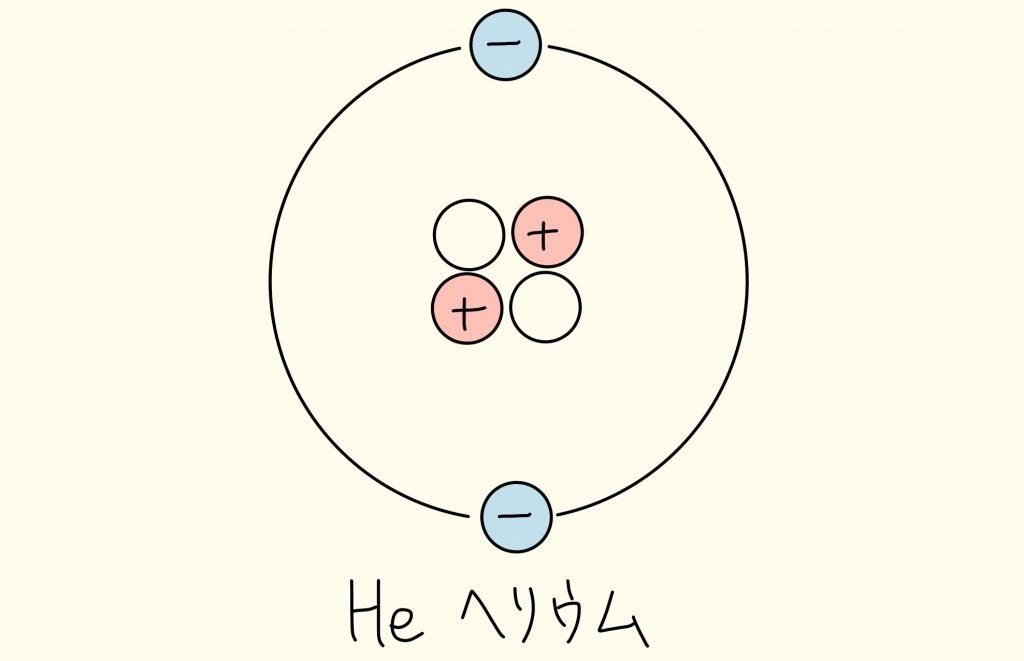 ヘリウム原子の構造