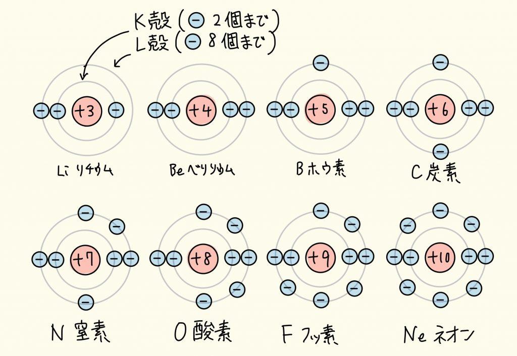 原子の構造:酸素原子など