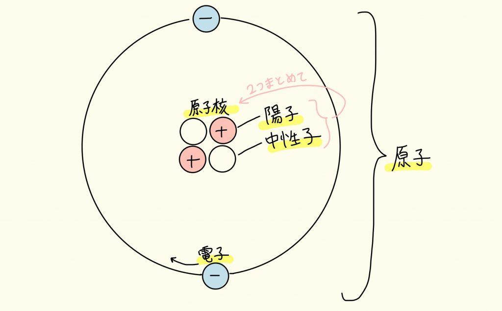 原子の構造:陽子、中性子、電子、原子核